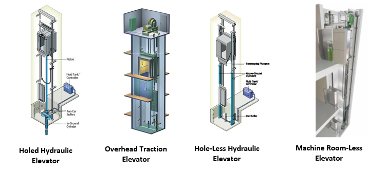 elevator_page_image